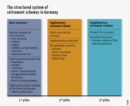 The structured system of retirement schemes in Germany
